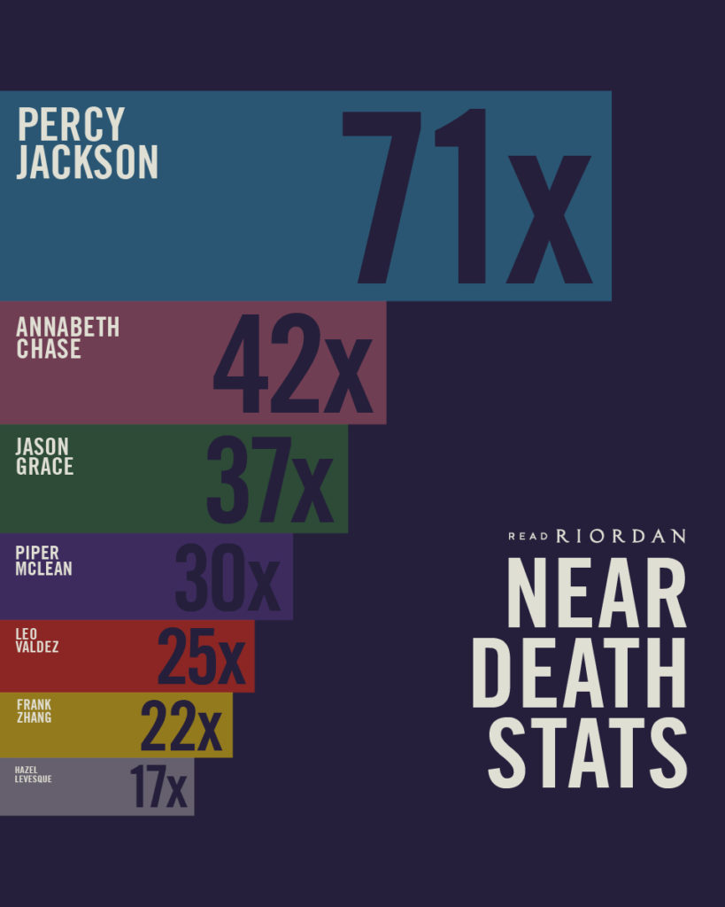 Near Death Stats Infographic